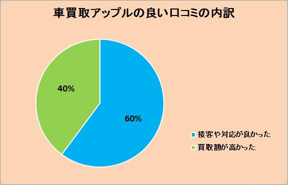 車買取アップルの良い口コミの内訳。接客や対応が良かった60%、買取額が高かった40%。
