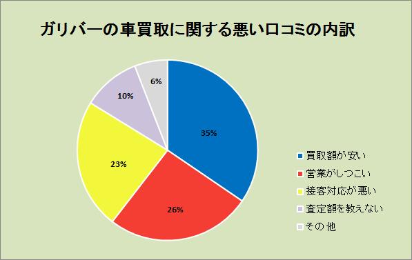 ガリバーの車買取に関する悪い口コミの内容。買取額が安い35%、営業がしつこい26%、接客対応が悪い23%、査定額を教えない10%、その他6%