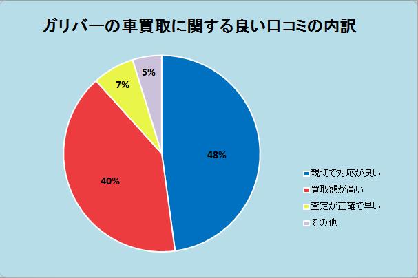 ガリバーの車買取に関する良い口コミの内訳。親切で対応が良い48%、買取額が高い、査定が正確で早い7%、その他5%。