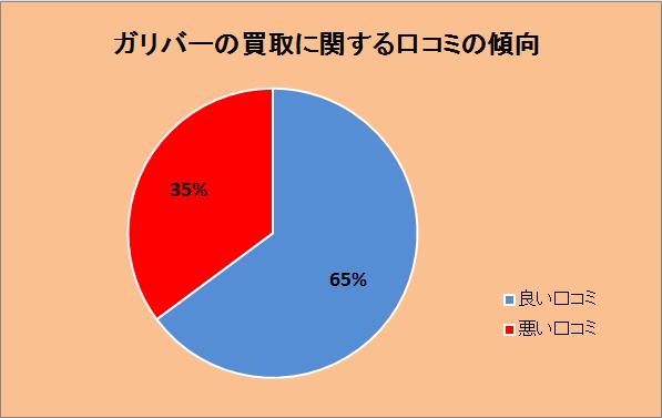 ガリバーの買取に関する評判を調査した口コミの傾向。良い口コミ65%、悪い口コミ35%