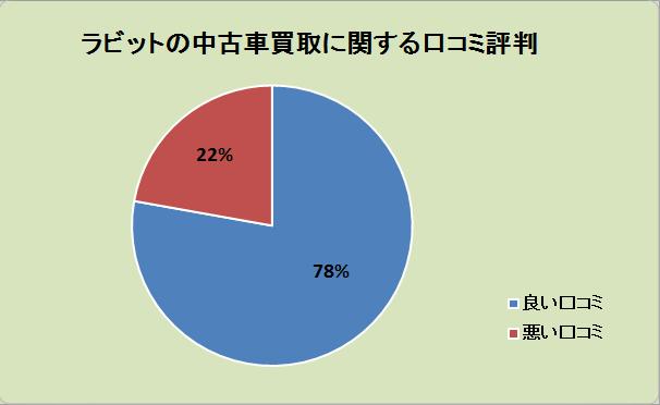 ラビットの中古車買取に関する口コの内訳グラフ:良い口コミ78%、悪い口コミ22%