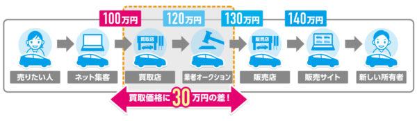 一般的な車の流通経路