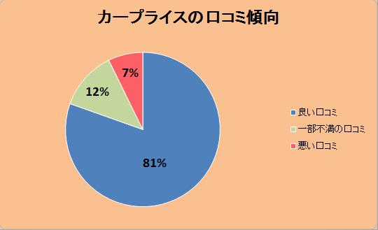 カープライスの口コミ傾向「良い口コミ:81%」「一部不満の口コミ:12%」「悪い口コミ:7%」