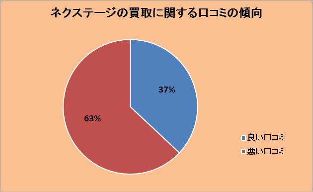 ネクステージの車買取に関する口コミの傾向:良い口コミ37%、悪い口コミ63%