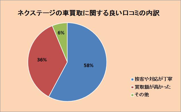 ネクステージの車買取に関する良い口コミの内訳:接客や対応が丁寧58%、買取額が高かった36%、その他6%