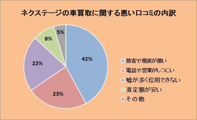 ネクステージの車買取に関する悪い口コミの内訳:接客や態度が悪い42%、電話や営業がしつこい23%、嘘が多く信用できない22%、査定額が安い8%、その他5%