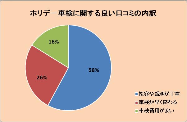ホリデー車検に関する良い口コミの内訳グラフ:接客や説明が丁寧58%、車検が早く終わる26%、車検費用が安い16%