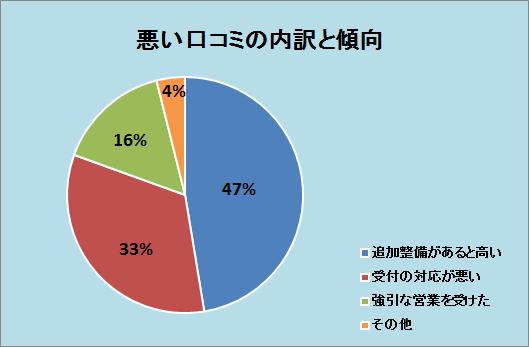 コバックの口コミの内訳と傾向:追加整備があると高い47%、受付の対応が悪い33%、強引な営業を受けた16%、その他4%