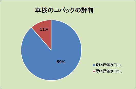 車検のコバックの口コミ評判を集計した結果:良い評価89%、悪い評価11%