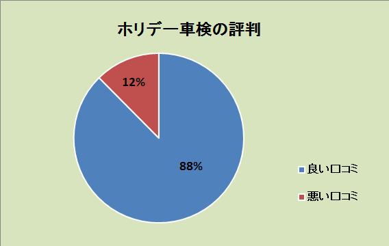ホリデー車検の評判が一目でわかるグラフ:良い口コミ88%、悪い口コミ12%