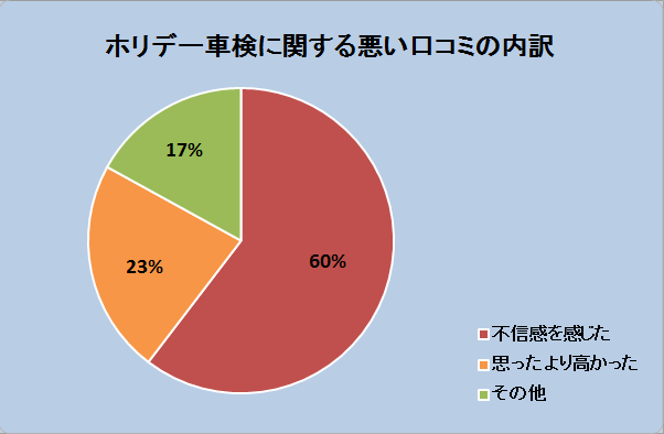ホリデー車検に関する悪い口コミの内訳グラフ:不信感を感じた60%、思ったより高かった23%、その他17%