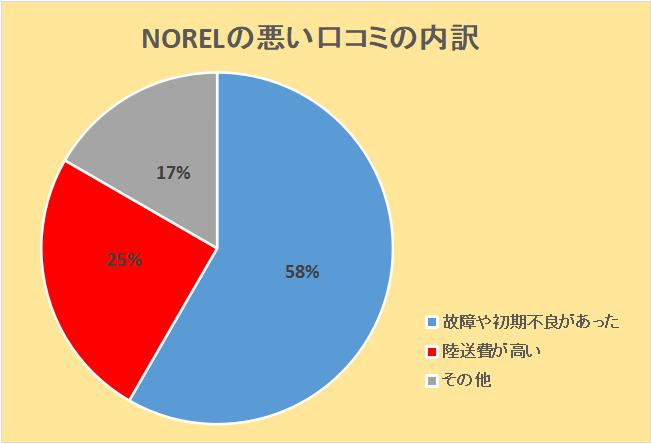 NORELの悪い口コミの内訳:故障や初期不良があった58%、陸送費が高い25%、その他17%