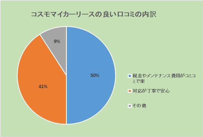 コスモMyカーリースの良い口コミ内訳:税金やメンテナンス費用がコミコミで楽50%、対応が丁寧で安心41%、その他9%