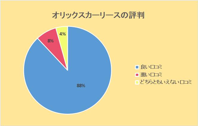 オリックスカーリース評判:良い口コミ88%、悪い口コミ8%、どちらともいえない口コミ4%