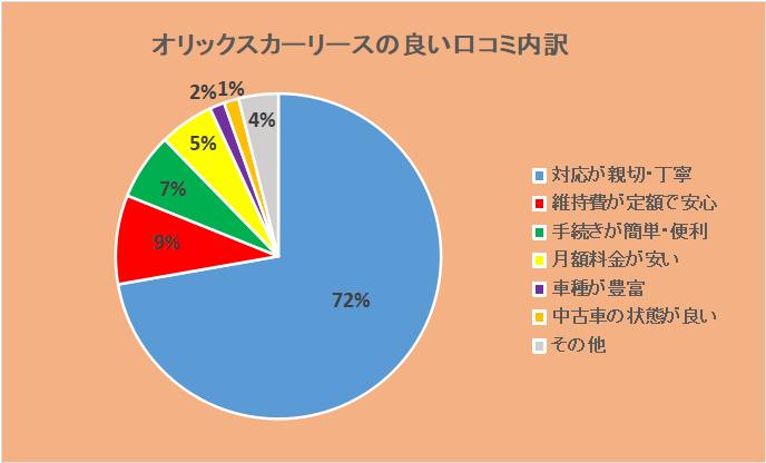 オリックスカーリースの良い口コミ内訳:対応が親切・丁寧72%、維持費が定額9%、手続きが簡単7%、月額料金が安い5%、車種が豊富2%、中古車の状態が良い1%、その他4%